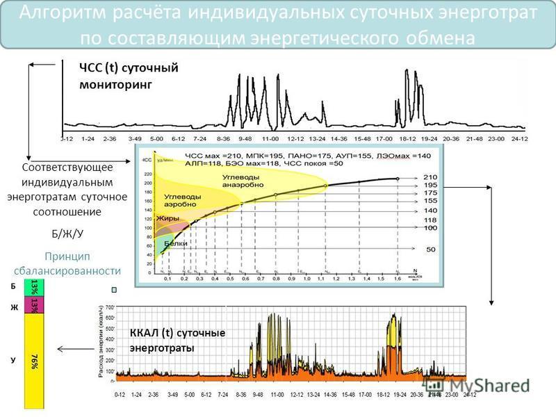 ЧСС (t) суточный мониторинг ККАЛ (t) суточные энерготраты Алгоритм расчёта индивидуальных суточных энерготрат по составляющим энергетического обмена Соответствующее индивидуальным энерготратам суточное соотношение Б/Ж/У Принцип сбалансированности