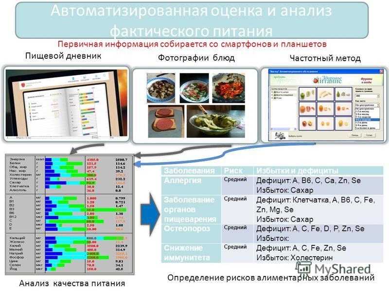 Первичная информация собирается со смартфонов и планшетов Пищевой дневник Фотографии блюд Частотный метод Анализ качества питания Определение рисков алиментарных заболеваний Заболевания РискИзбытки и дефициты Аллергия Средний Дефицит: A, B6, C, Ca, Z