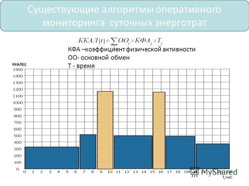 Существующие алгоритмы оперативного мониторинга суточных энерготрат ККАЛ(t) t,час КФА –коэффициент физической активности ОО- основной обмен Т - время