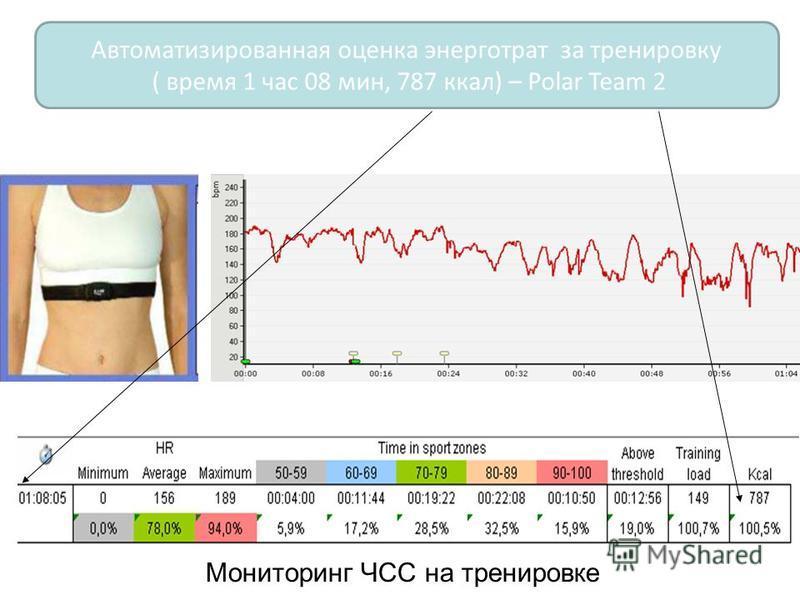 Автоматизированная оценка энерготрат за тренировку ( время 1 час 08 мин, 787 ккал) – Polar Team 2 Мониторинг ЧСС на тренировке