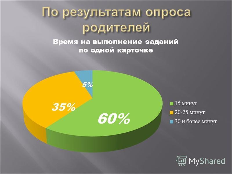 Время на выполнение заданий по одной карточке 35% 5%