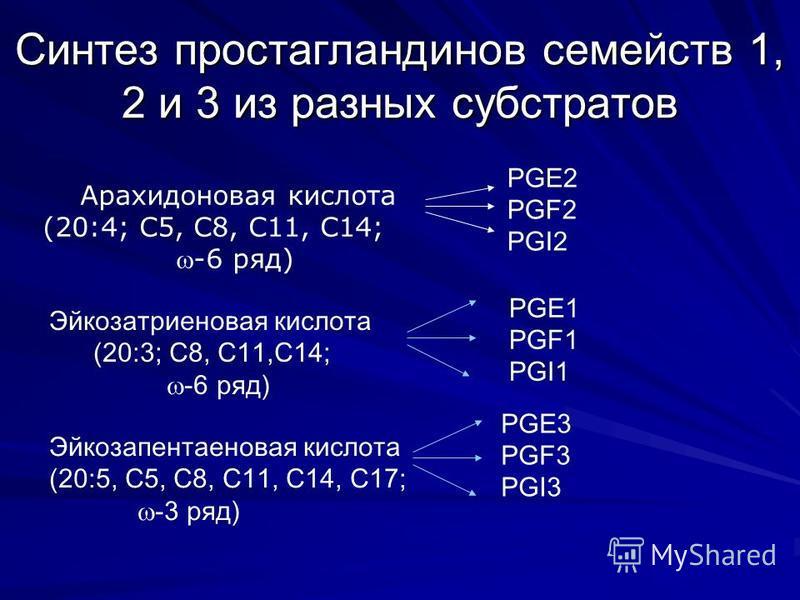 Синтез простагландинов семейств 1, 2 и 3 из разных субстратов Арахидоновая кислота (20:4; С5, С8, С11, С14; -6 ряд) PGE2 PGF2 PGI2 Эйкозатриэновая кислота (20:3; С8, С11,С14; -6 ряд) PGE1 PGF1 PGI1 Эйкозапэнтаэновая кислота (20:5, С5, С8, С11, С14, С
