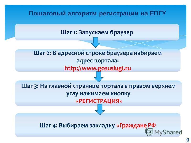 Пошаговый алгоритм регистрации на ЕПГУ Шаг 1: Запускаем браузер Шаг 3: На главной странице портала в правом верхнем углу нажимаем кнопку «РЕГИСТРАЦИЯ» Шаг 2: В адресной строке браузера набираем адрес портала: http://www.gosuslugi.ru Шаг 4: Выбираем з