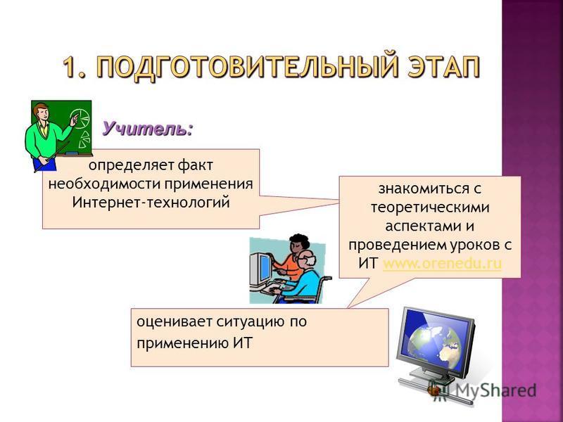 Учитель: определяет факт необходимости применения Интернет-технологий знакомиться с теоретическими аспектами и проведением уроков с ИТ www.orenedu.ruwww.orenedu.ru оценивает ситуацию по применению ИТ