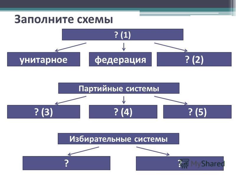 Заполните схемы Партийные системы ? (3)? (4)? (5) ? (1) унитарное федерация? (2) Избирательные системы ? ?