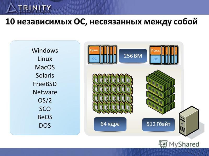 10 независимых ОС, несвязанных между собой Windows Linux MacOS Solaris FreeBSD Netware OS/2 SCO BeOS DOS