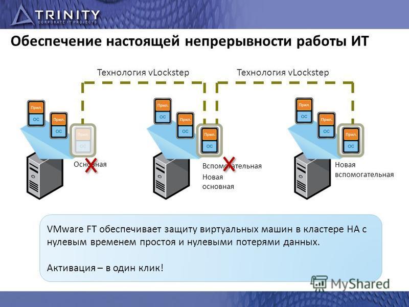 Обеспечение настоящей непрерывности работы ИТ Вспомогательная Основная Технология vLockstep Новая вспомогательная Технология vLockstep VMware FT обеспечивает защиту виртуальных машин в кластере HA с нулевым временем простоя и нулевыми потерями данных