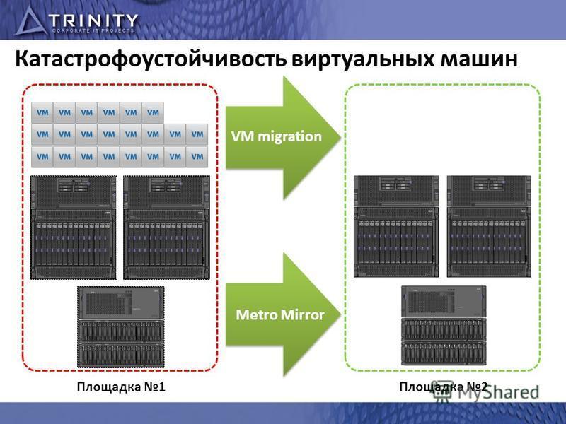 Катастрофоустойчивость виртуальных машин Площадка 1Площадка 2 Metro Mirror VM migration