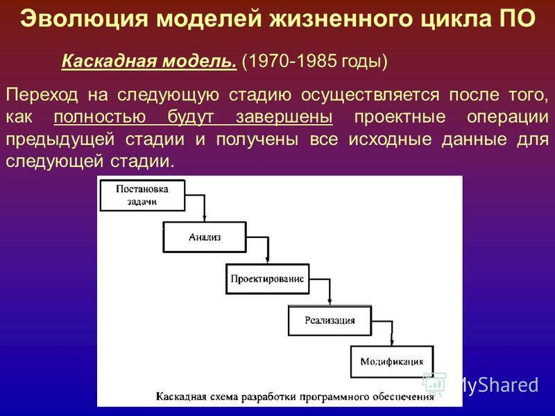 Эволюция моделей жизненного цикла ПО Каскадная модель. (1970-1985 годы) Переход на следующую стадию осуществляется после того, как полностью будут завершены проектные операции предыдущей стадии и получены все исходные данные для следующей стадии.