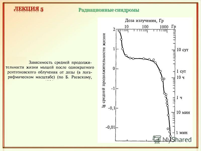 Радиационные синдромы