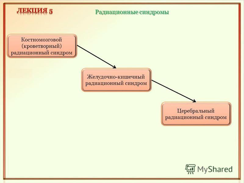 Костномозговой (кроветворный) радиационный синдром Желудочно-кишечный радиационный синдром Церебральный радиационный синдром