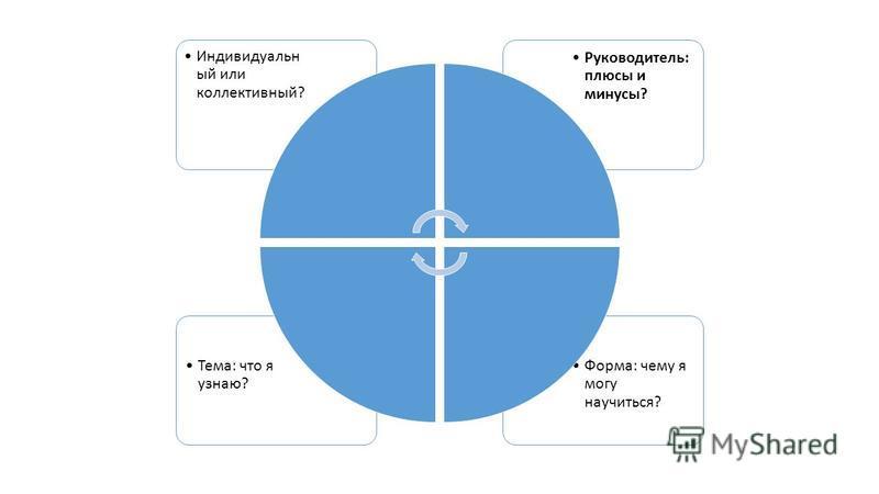 Форма: чему я могу научиться? Тема: что я узнаю? Руководитель: плюсы и минусы? Индивидуальн ый или коллективный?