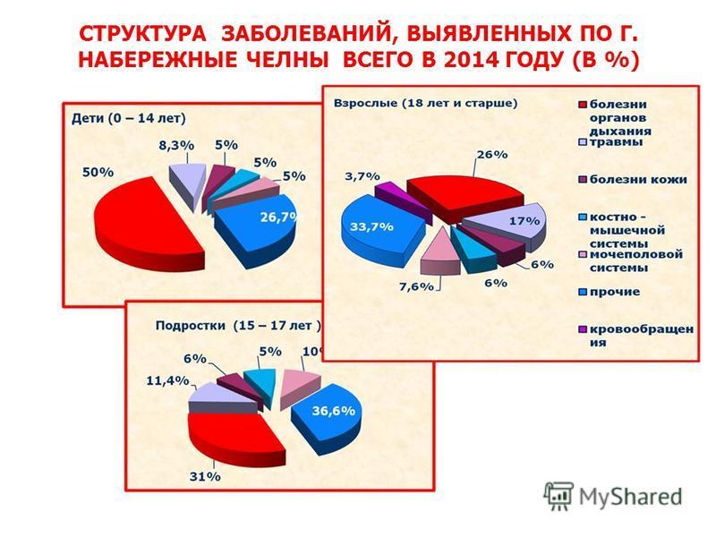 СТРУКТУРА ЗАБОЛЕВАНИЙ, ВЫЯВЛЕННЫХ ПО Г. НАБЕРЕЖНЫЕ ЧЕЛНЫ ВСЕГО В 2014 ГОДУ (В %)