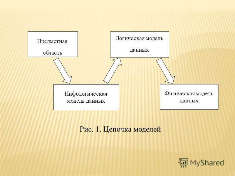 Предметная область Инфологическая модель данных Логическая модель данных Физическая модель данных Рис. 1. Цепочка моделей