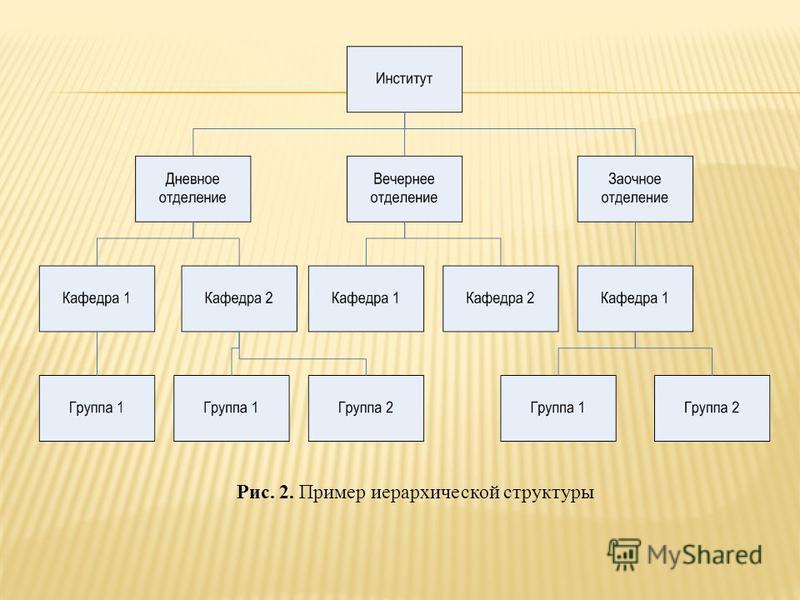 Рис. 2. Пример иерархической структуры