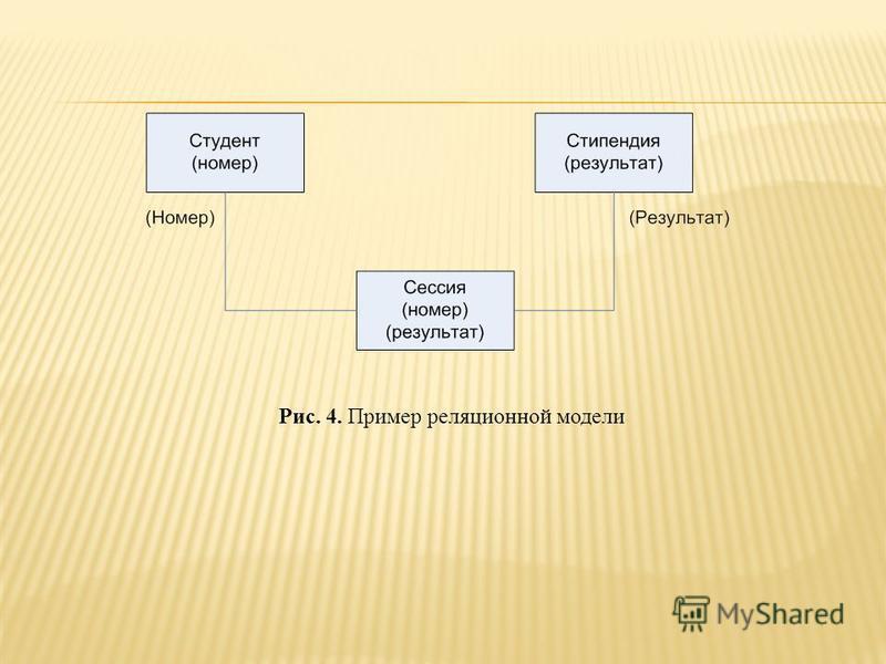 Рис. 4. Пример реляционной модели