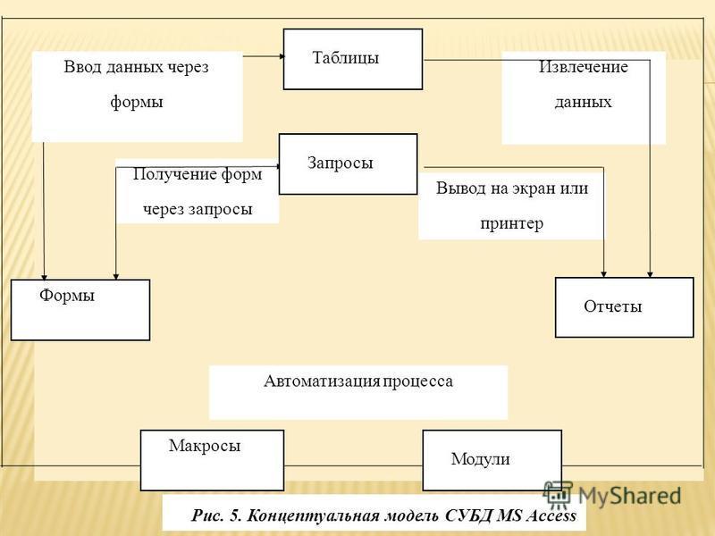 Вывод на экран или принтер Автоматизация процесса Извлечение данных Получение форм через запросы Таблицы Отчеты Формы Модули Макросы Запросы Ввод данных через формы Рис. 5. Концептуальная модель СУБД MS Access