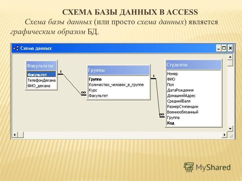 СХЕМА БАЗЫ ДАННЫХ В ACCESS Схема базы данных (или просто схема данных) является графическим образом БД.