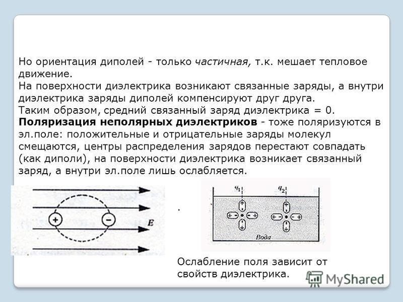 Но ориентация диполей - только частичная, т.к. мешает тепловое движение. На поверхности диэлектрика возникают связанные заряды, а внутри диэлектрика заряды диполей компенсируют друг друга. Таким образом, средний связанный заряд диэлектрика = 0. Поляр