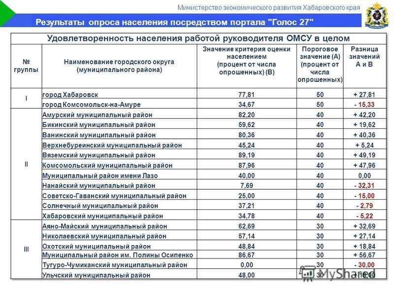 Министерство экономического развития Хабаровского края Результаты опроса населения посредством портала Голос 27