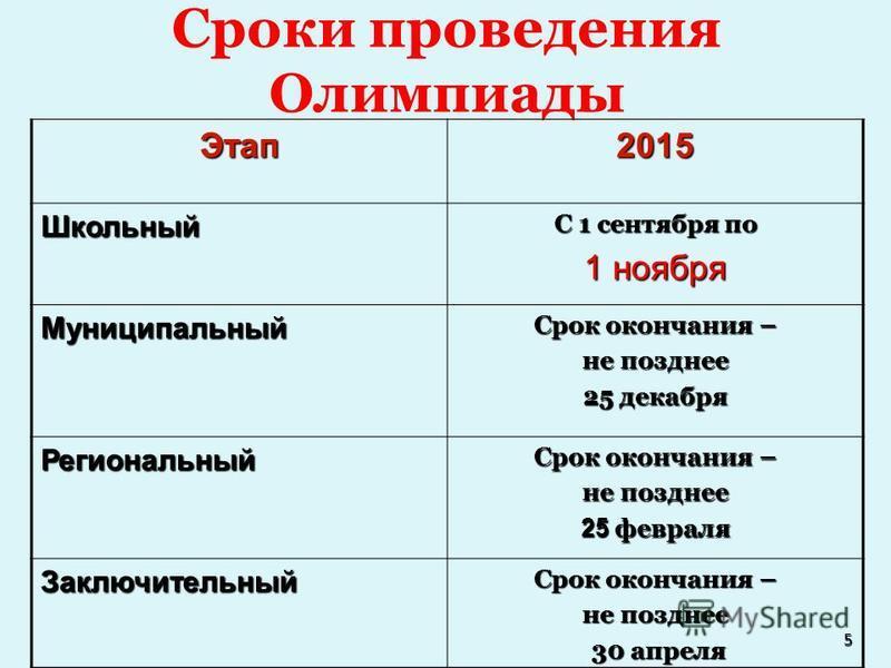 Сроки проведения Олимпиады 5 Этап 2015 Школьный С 1 сентября по 1 ноября Муниципальный Срок окончания – не позднее 25 декабря Региональный Срок окончания – не позднее 25 февраля Заключительный Срок окончания – не позднее 30 апреля 30 апреля