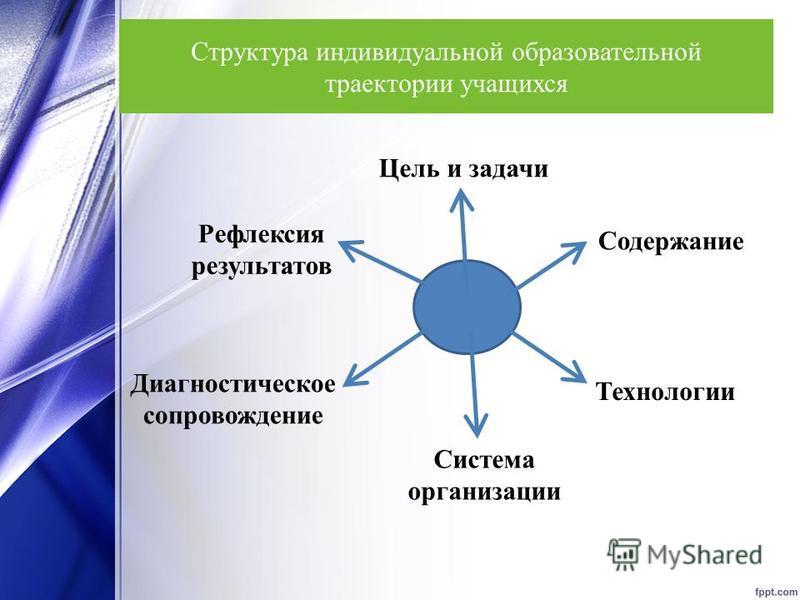 Структура индивидуальной образовательной траектории учащихся Рефлексия результатов Цель и задачи Содержание Технологии Диагностическое сопровождение Система организации