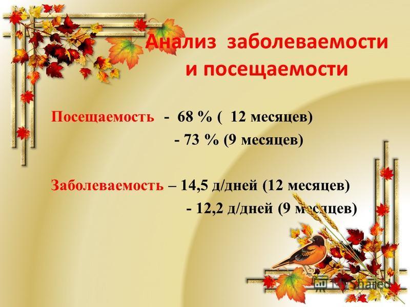 Анализ заболеваемости и посещаемости Посещаемость - 68 % ( 12 месяцев) - 73 % (9 месяцев) Заболеваемость – 14,5 д/дней (12 месяцев) - 12,2 д/дней (9 месяцев)