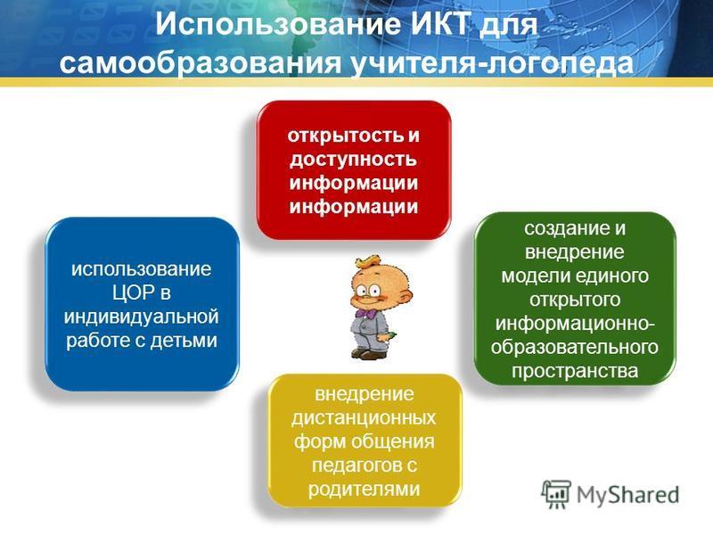 Использование ИКТ для самообразования учителя-логопеда создание и внедрение модели единого открытого информационно- образовательного пространства открытость и доступность информации информации использование ЦОР в индивидуальной работе с детьми внедре