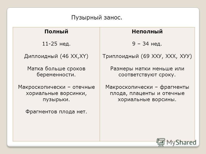Пузырный занос. Полный 11-25 нед. Диплоидный (46 ХХ,ХY) Матка больше сроков беременности. Макроскопически – отечные хориальные ворсинки, пузырьки. Фрагментов плода нет. Неполный 9 – 34 нед. Триплоидный (69 ХХУ, ХХХ, ХУУ) Размеры матки меньше или соот