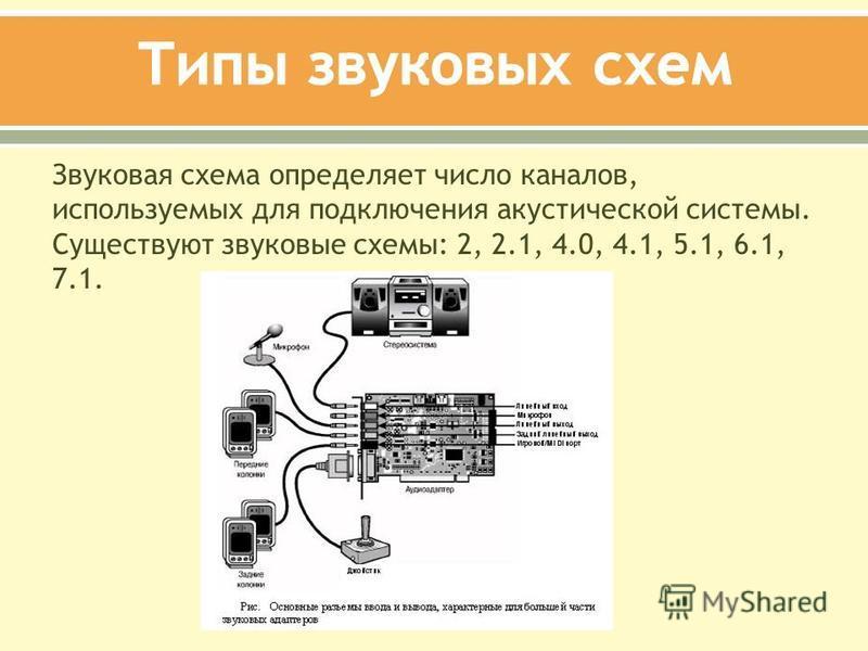 Звуковая схема определяет число каналов, используемых для подключения акустической системы. Существуют звуковые схемы: 2, 2.1, 4.0, 4.1, 5.1, 6.1, 7.1.