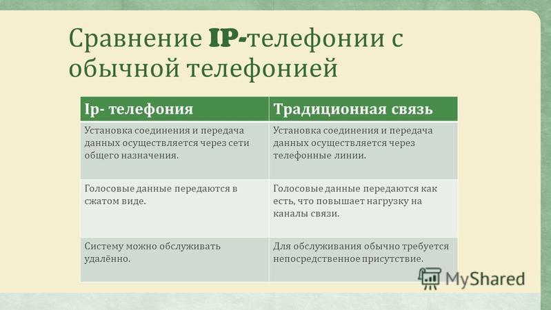 Сравнение IP- телефонииии с обычной телефонииией Ip- телефонииия Традиционная связь Установка соединения и передача данных осуществляется через сети общего назначения. Установка соединения и передача данных осуществляется через телефонные линии. Голо