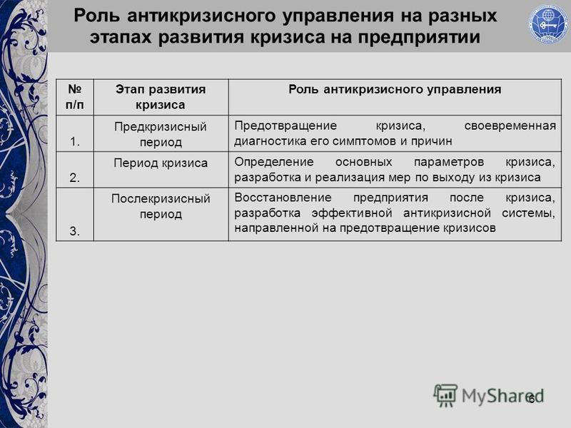 6 Роль антикризисного управления на разных этапах развития кризиса на предприятии п/п Этап развития кризиса Роль антикризисного управления 1. Предкризисный период Предотвращение кризиса, своевременная диагностика его симптомов и причин 2. Период криз