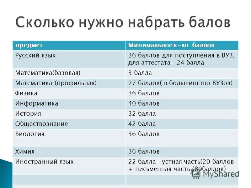 предмет Минимальное к-во баллов Русский язык 36 баллов для поступления в ВУЗ, для аттестата- 24 балла Математика(базовая)3 балла Математика (профильная)27 баллов( в большинство ВУЗов) Физика 36 баллов Информатика 40 баллов История 32 балла Обществозн