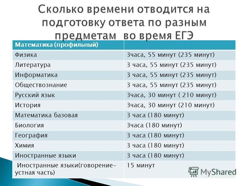 Математика (профильный) Физика 3 часа, 55 минут (235 минут) Литература 3 часа, 55 минут (235 минут) Информатика 3 часа, 55 минут (235 минут) Обществознание 3 часа, 55 минут (235 минут) Русский язык 3 часа, 30 минут ( 210 минут) История 3 часа, 30 мин
