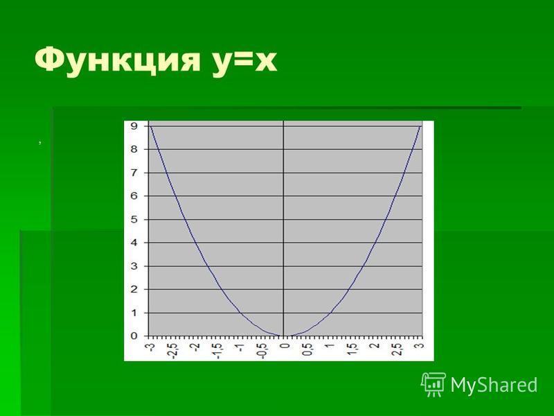 Функция у=х,