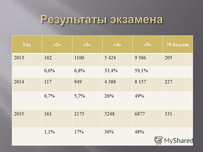 Год «2»«3»«4»«5»70 баллов 201310211005 4249 586205 0,6%6,8%33,4%59,1% 20141179494 3888 157227 0,7%5,7%26%49% 2015161217552486877331 1,1%17%36%48%