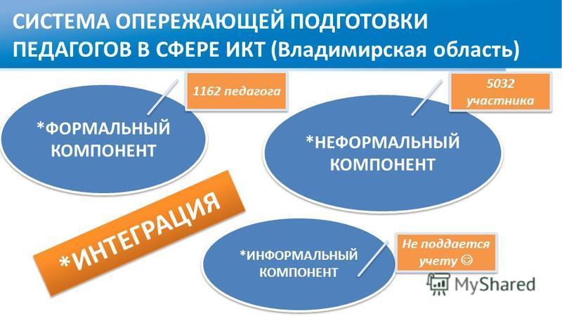 СИСТЕМА ОПЕРЕЖАЮЩЕЙ ПОДГОТОВКИ ПЕДАГОГОВ В СФЕРЕ ИКТ (Владимирская область) *ИНТЕГРАЦИЯ *ФОРМАЛЬНЫЙ КОМПОНЕНТ *НЕФОРМАЛЬНЫЙ КОМПОНЕНТ *ИНФОРМАЛЬНЫЙ КОМПОНЕНТ Не поддается учету 1162 педагога 5032 участника