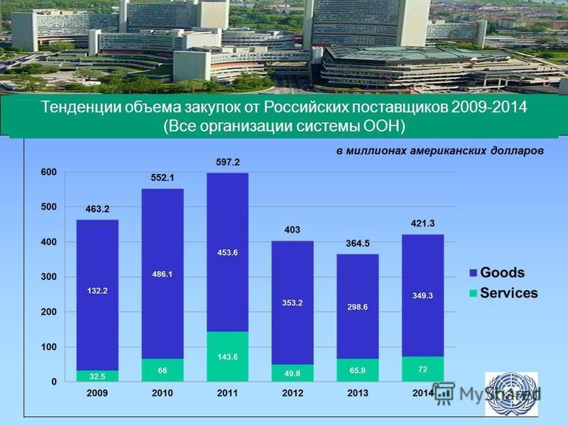Тенденции объема закупок от Российских поставщиков 2009-2014 (Все организации системы ООН)