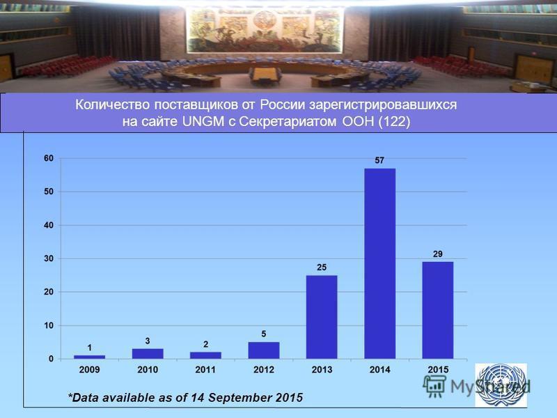 *Data available as of 14 September 2015 Количество поставщиков от России зарегистрировавшихся на сайте UNGM с Секретариатом ООН (122)