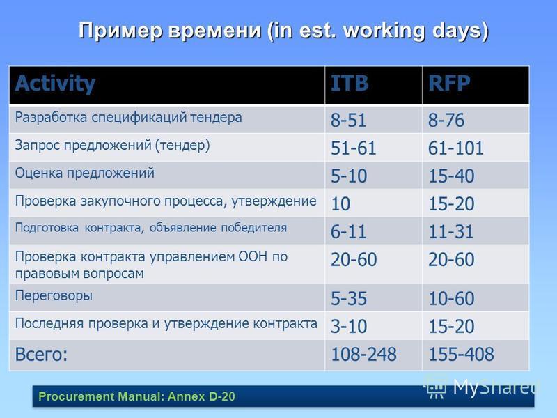 Пример времени (in est. working days) ActivityITBRFP Разработка спецификаций тендера 8-518-76 Запрос предложений (тендер) 51-6161-101 Оценка предложений 5-1015-40 Проверка закупочного процесса, утверждение 1015-20 Подготовка контракта, объявление поб