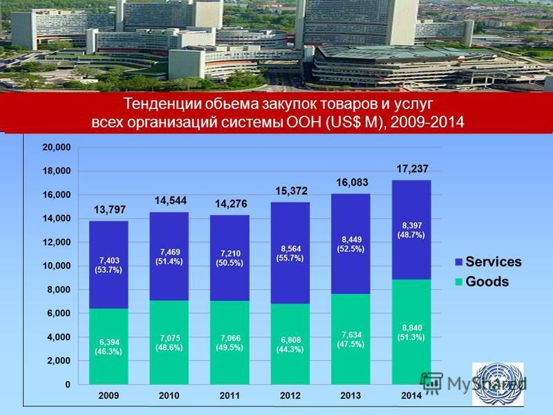 Тенденции объема закупок товаров и услуг всех организаций системы ООН (US$ M), 2009-2014