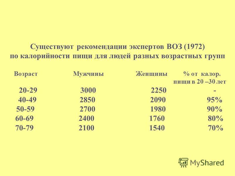 Существуют рекомендации экспертов ВОЗ (1972) по калорийности пищи для людей разных возрастных групп Возраст Мужчины Женщины % от калор. пищи в 20 –30 лет 20-29 3000 2250 - 40-49 2850 2090 95% 50-59 2700 1980 90% 60-69 2400 1760 80% 70-79 2100 1540 70