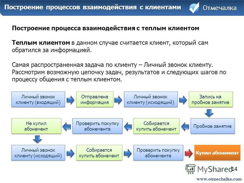 www.otmechalka.com 14 Построение процессов взаимодействия с клиентами Построение процессов взаимодействия с клиентами Отмечалка Построение процесса взаимодействия с теплым клиентом Теплым клиентом в данном случае считается клиент, который сам обратил