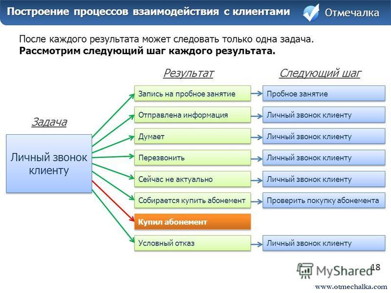 www.otmechalka.com 18 Построение процессов взаимодействия с клиентами Построение процессов взаимодействия с клиентами Отмечалка После каждого результата может следовать только одна задача. Рассмотрим следующий шаг каждого результата. Личный звонок кл