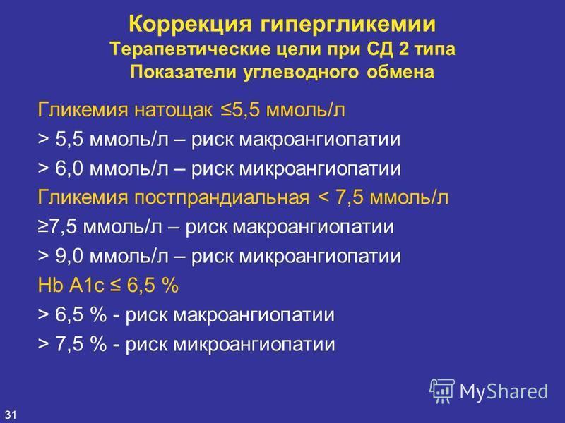 31 Коррекция гипергликемии Терапевтические цели при СД 2 типа Показатели углеводного обмена Гликемия натощак 5,5 ммоль/л > 5,5 ммоль/л – риск макроангиопатии > 6,0 ммоль/л – риск микроангиопатии Гликемия постпрандиальная < 7,5 ммоль/л 7,5 ммоль/л – р
