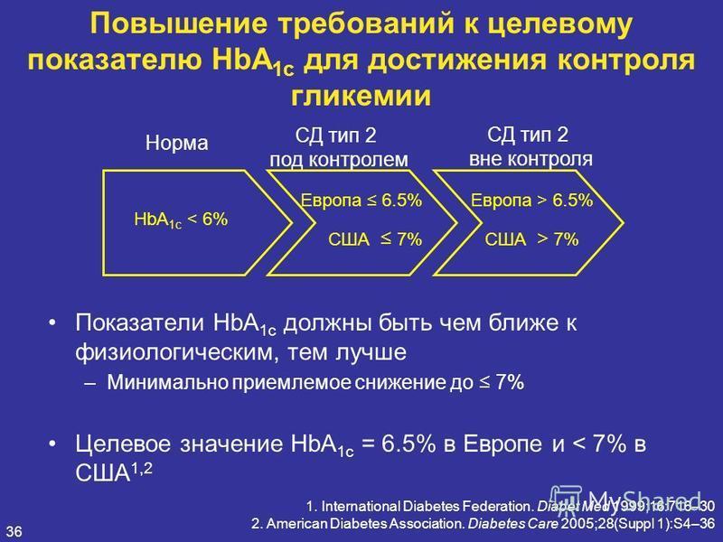 36 Повышение требований к целевому показателю HbA 1c для достижения контроля гликемии Показатели HbA 1c должны быть чем ближе к физиологическим, тем лучше –Минимально приемлемое снижение до 7% Целевое значение HbA 1c = 6.5% в Европе и < 7% в США 1,2