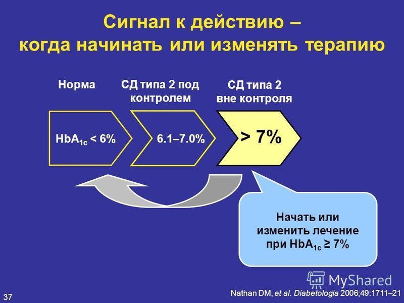 37 Сигнал к действию – когда начинать или изменять терапию Nathan DM, et al. Diabetologia 2006;49:1711–21 Норма СД типа 2 под контролем СД типа 2 вне контроля HbA 1c < 6% 6.1–7.0% > 7% Начать или изменить лечение при HbA 1c 7%