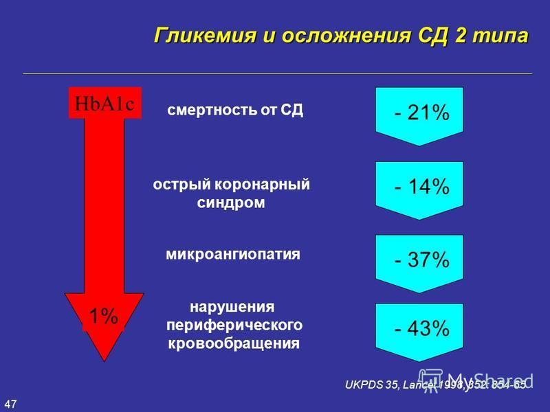 47 - 21% - 14% - 37% - 43% смертность от СД острый коронарный синдром микроангиопатия нарушения периферического кровообращения 1% HbA1c Гликемия и осложнения СД 2 типа UKPDS 35, Lancet 1998, 352: 854-65