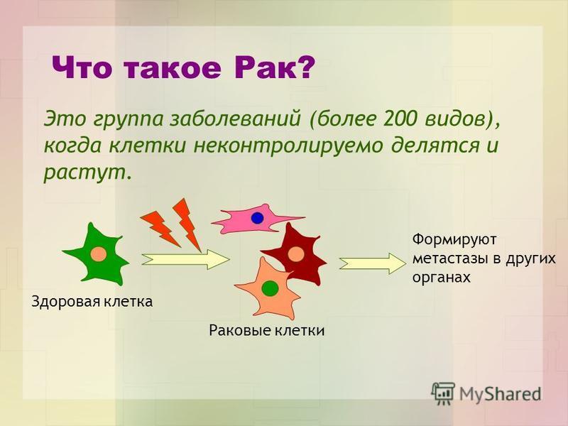 Что такое Рак? Здоровая клетка Раковые клетки Это группа заболеваний (более 200 видов), когда клетки неконтролируемо делятся и растут. Формируют метастазы в других органах