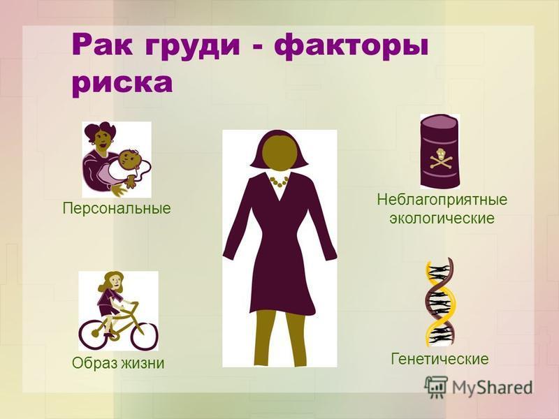 Рак груди - факторы риска Образ жизни Неблагоприятные экологические Персональные Генетические